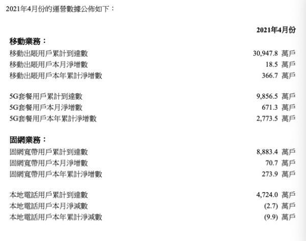 中国联通4月5G用户净增671.3万户,累计达9856.5万户