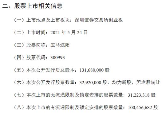 玉马遮阳5月24日上市:发行后市盈率16倍