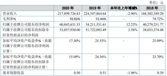 大唐药业2020年净利6084.36万增长12.23% 投资理财收益增长