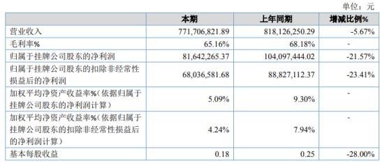 赛特斯2020年净利8164.23万下滑21.57% 营业成本增加、毛利率下降