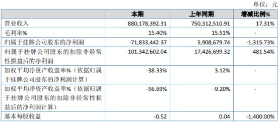 点米科技2020年亏损7183.34万由盈转亏 销售费用增长