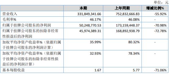 圣商教育2020年净利5024.88万下滑70.98% 新冠病毒疫情影响线下课程