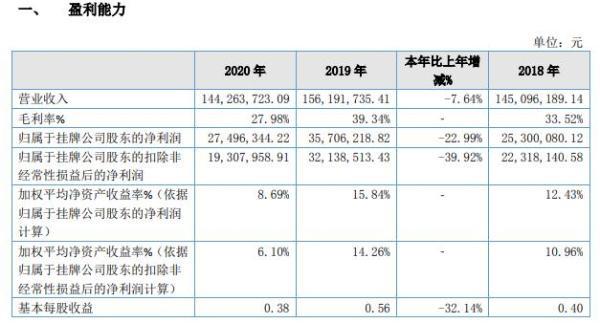佳先股份2020年净利减少22.99% 老厂区关停
