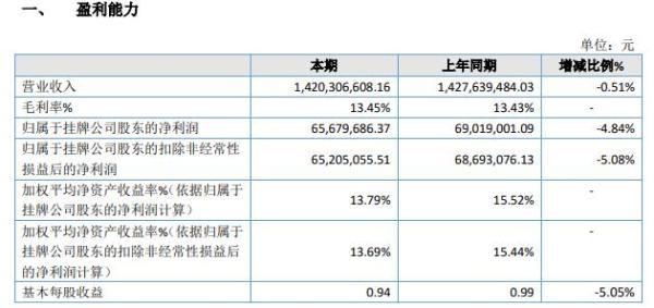 东亚装饰2020年净利减少4.84% 资产处置收益减少