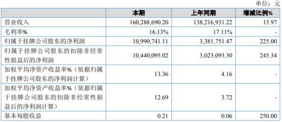 海天消防2020年净利1099.07万增长225% 销售额增加