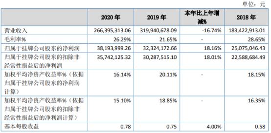 三友科技2020年净利3819.4万增长18.16% 阴极板维修业务增长