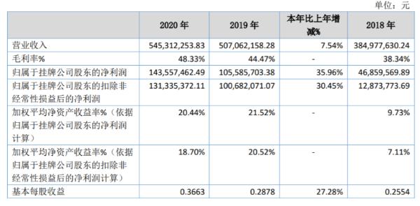 森萱医药2020年净利增长35.96% 投资收益大幅增长