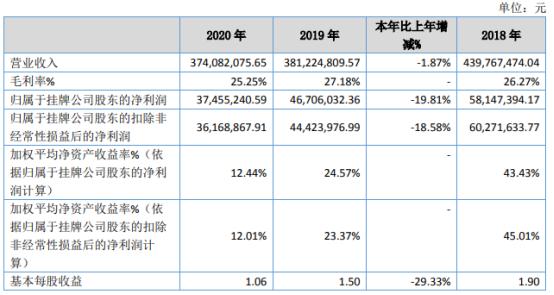 建邦股份2020年净利3745.52万下滑19.81% 汇兑损失增加