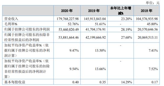 观典防务2020年净利5346.08万增长28.19% 销售收入增加