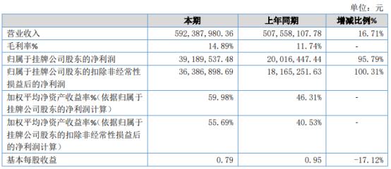 新日月2020年净利3918.95万增长95.79% 公司业务规模扩大
