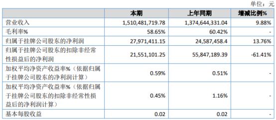 英雄互娱2020年净利2797.14万增长13.76% 游戏业务发展良好