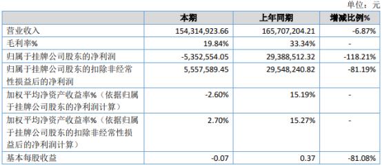超毅网络2020年亏损535.26万由盈转亏 毛利率减少