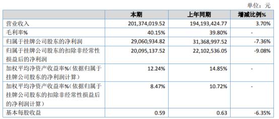 科达自控2020年净利2906.09万下滑7.36% 研发支出费用增加