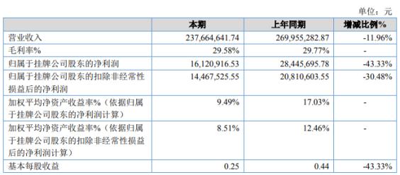 华菱西厨2020年净利1612万同比减少43% 财务费用增加及其他收益减少