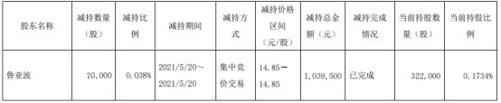 朗迪集团股东鲁亚波减持7万股 套现103.95万