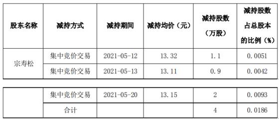安科瑞股东宗寿松减持4万股 套现约52.6万
