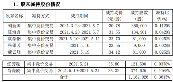 中矿资源部分实际控制人及董监高合计减持116.2万股 套现合计3871.38万