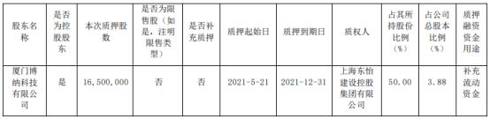 ST创兴控股股东厦门博纳质押1650万股 用于补充流动资金