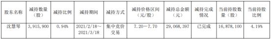 龙宇燃油股东沈慧琴减持391.59万股 套现2906.84万