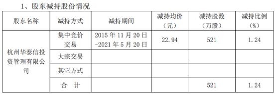 西藏矿业股东减持521万股 套现1.2亿