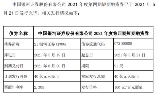 中国银河发行40亿短期融资券 票面利率2.3%