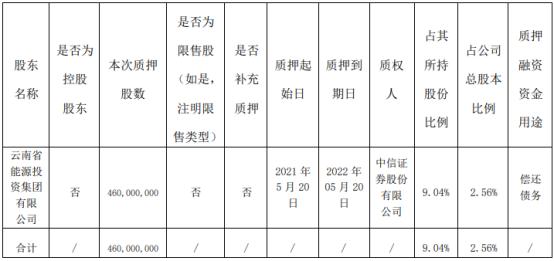 华能水电股东质押4.6亿股 用于偿还债务