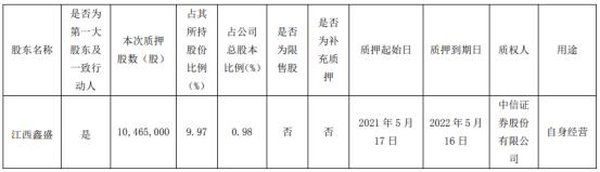 联创电子控股股东江西鑫盛质押1046.5万股 用于自身经营