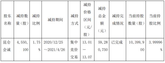 星光农机股东昆仑会诚减持455.01万股 套现5928.08万