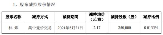 *ST兆新股东林烨减持25万股 套现54.25万