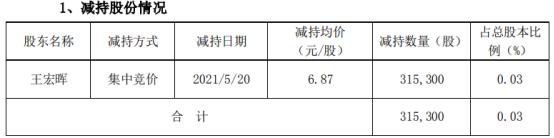 沃尔核材董事、总经理王宏晖减持31.53万股 套现216.61万