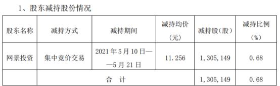 三六五网股东网景投资减持130.51万股 套现1469.08万