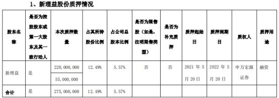 天茂集团控股股东新理益质押2.75亿股 用于融资