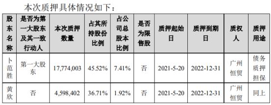 航新科技2名股东合计质押2237.24万股 用于债务质押担保
