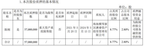 爱旭股份控股股东陈刚质押5700万股 用于为陈刚控股公司债务融资提供担保