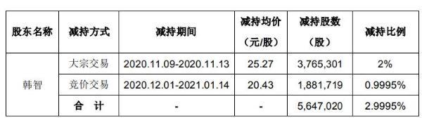 华铭智能股东韩智合计减持564.7万股 套现约1.43亿