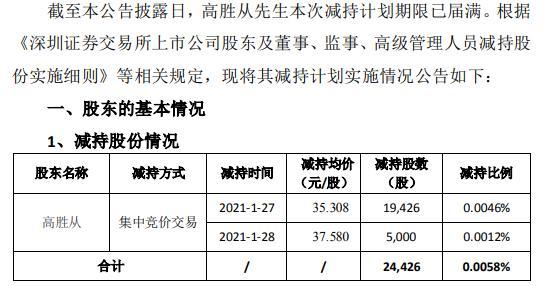荃银高科副总经理高胜从减持2.44万股 套现约86.15万