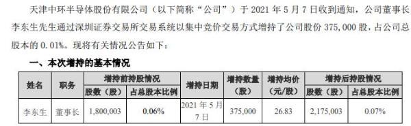 中环股份董事长李东生增持37.5万股 耗资1006.13万