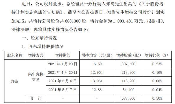 雄帝科技总经理郑嵩增持68.83万股 耗资1003.48万