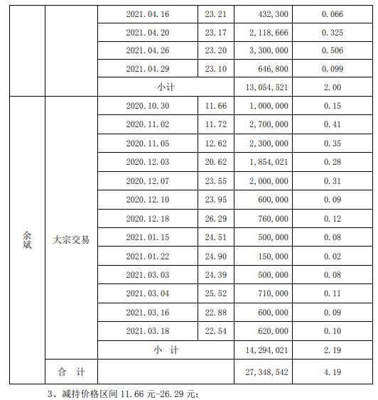 河钢资源股东余斌合计减持2734.85万股 套现约3.19亿