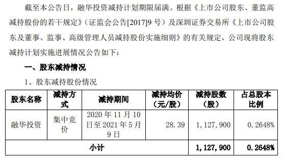 博雅生物股东融华投资减持112.79万股 套现3202.11万