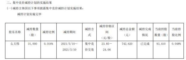 三孚股份董事兼副总经理么大伟减持3.1万股 套现74.26万