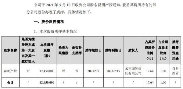 闻泰科技股东昆明产投质押1245万股 用于自身经营