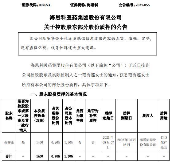 海思科控股股东范秀莲质押1400万股 用于自身生产经营
