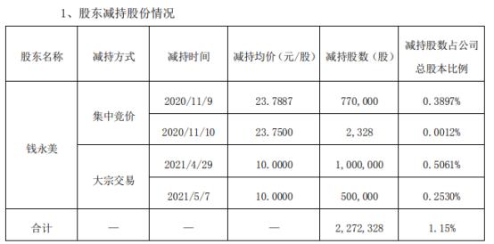 天利科技股东钱永美减持227.23万股 套现约2272.33万