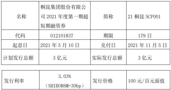 桐昆股份发行3亿短期融资券 票面利率3.03%