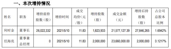 横店东磁董事长、总经理合计增持382.39万股 耗资合计4523.71万
