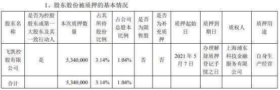 飞凯材料控股股东飞凯控股质押534万股 用于自身生产经营