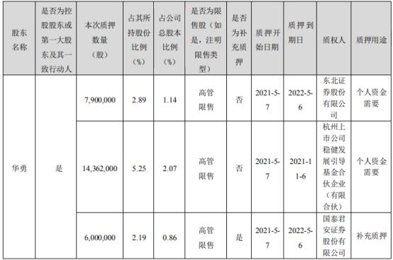 顺网科技控股股东、实际控制人华勇合计质押8726.2万股