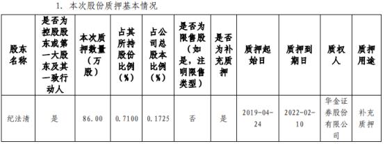 昇辉科技控股股东纪法清质押86万股 用于补充质押