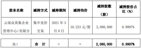 维业股份股东众英集减持208万股 套现2126.38万
